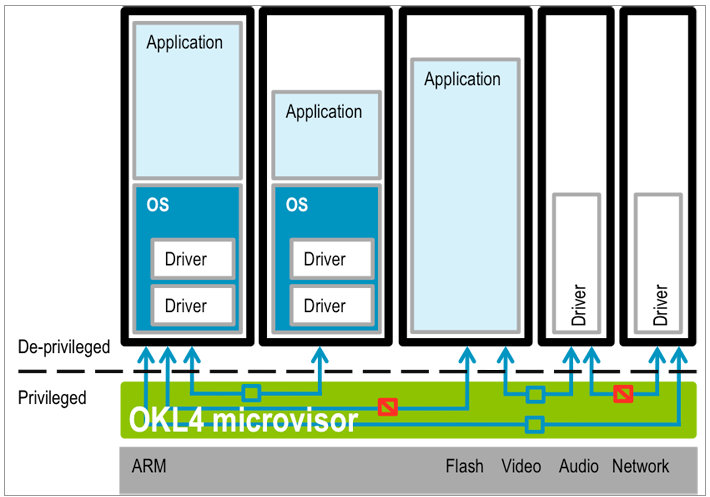 OKL4 Security Model