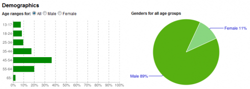 Joesgonesocial on Youtube Demographics
