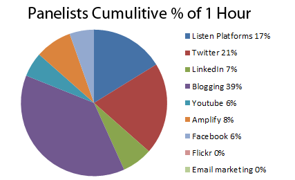 Panelists 1 Hour by Activity Type
