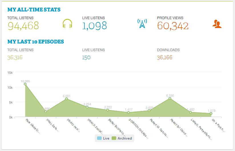 Joe Hackman Blogtalkradio Statistics through 4/28/2014