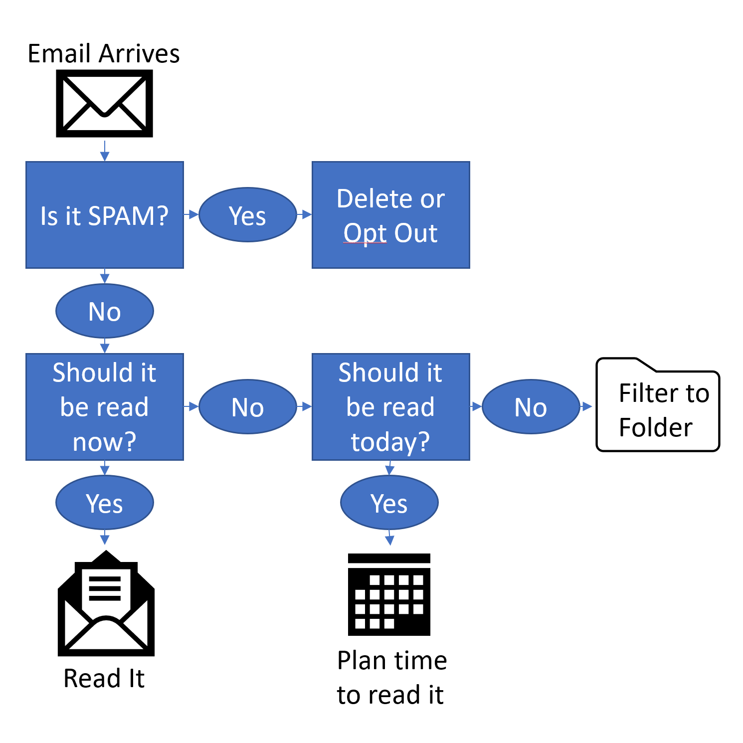 How to reclaim your Email inbox